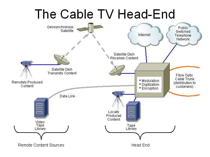 Cable tv greentooth Images