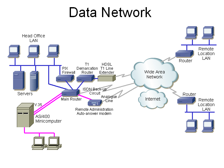Data Network data communications equipment wiring diagram for internet connection at virtualis.co