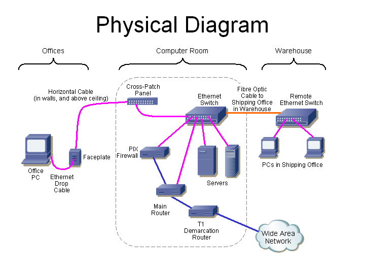 PhysicalDiagram data communications equipment ethernet patch panel wiring diagram at bayanpartner.co