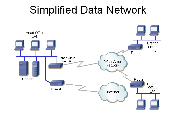 data communications equipmenttoday we    re going to talk about data networks  here is a simplified diagram of the data data network  it includes the following