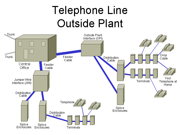 OutsidePlant outside cable plant Headset Wiring-Diagram Apt at virtualis.co