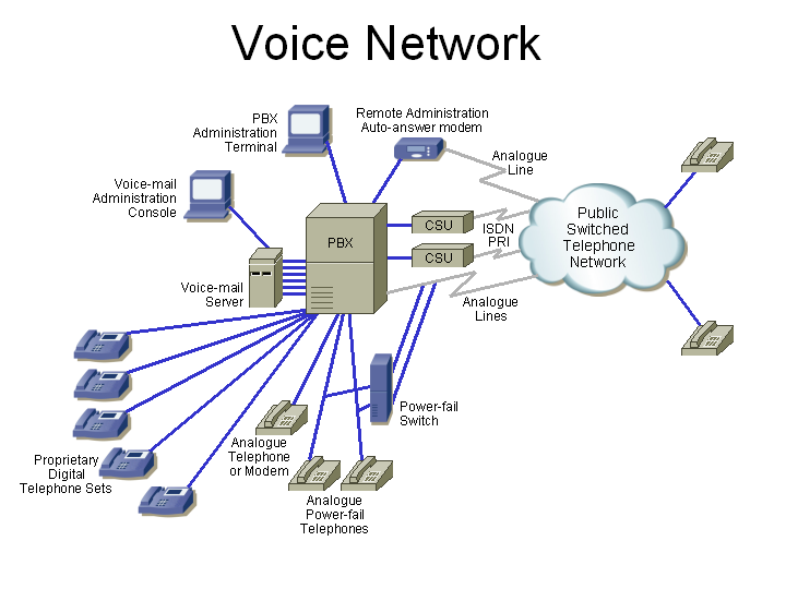 Cisco Voice Network Diagram